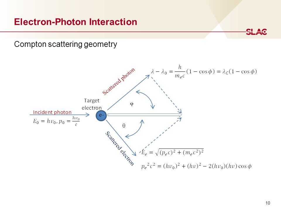 10 Electron-Photon Interaction Compton scattering geometry