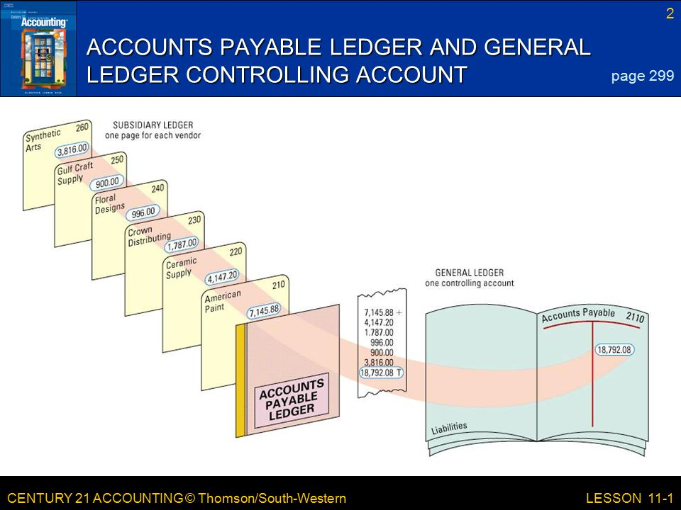 CENTURY 21 ACCOUNTING © Thomson/South-Western 2 LESSON 11-1 ACCOUNTS PAYABLE LEDGER AND GENERAL LEDGER CONTROLLING ACCOUNT page 299