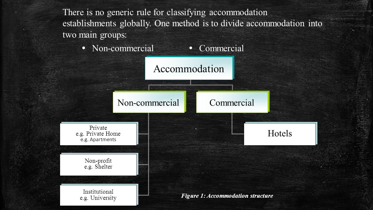 There is no generic rule for classifying accommodation establishments globally.