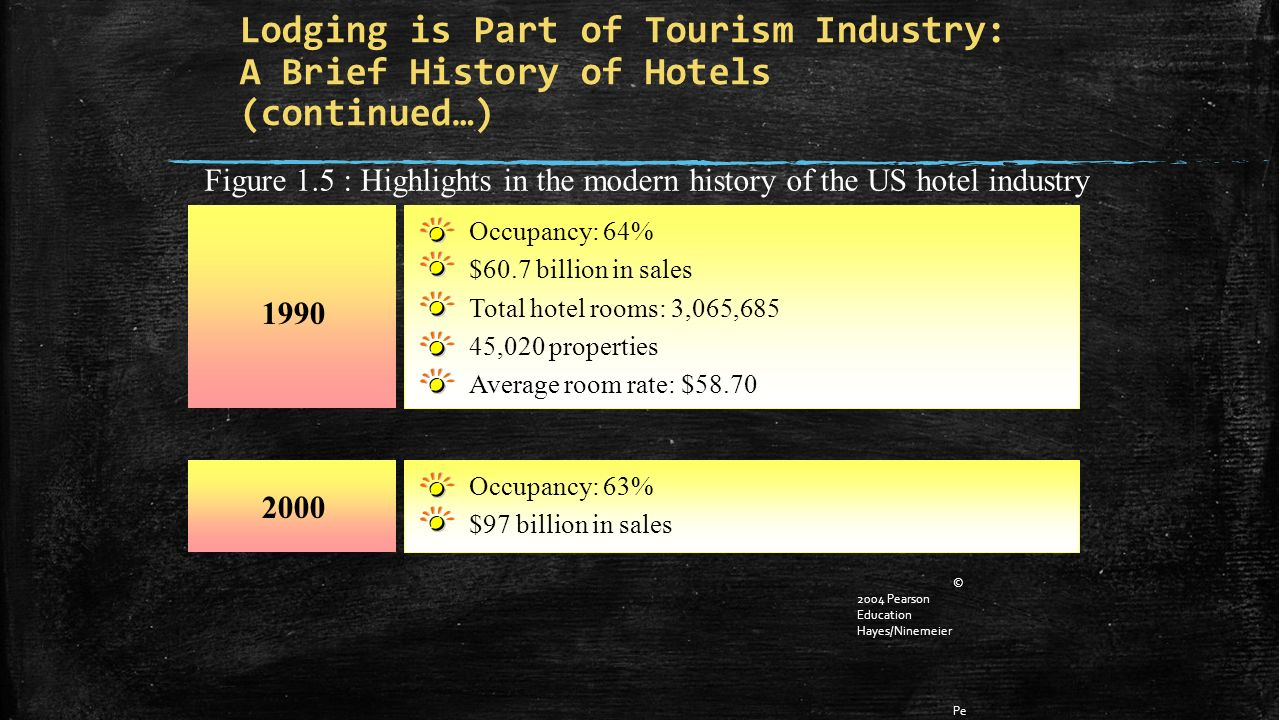 Hotel Operations Management, 1/e © 2004 Pearson Education Hayes/Ninemeier Pe arson Prentice Hall U pper Saddle River, NJ 07458 Lodging is Part of Tourism Industry: A Brief History of Hotels (continued…) 1990 2000 Occupancy: 63% $97 billion in sales Occupancy: 64% $60.7 billion in sales Total hotel rooms: 3,065,685 45,020 properties Average room rate: $58.70 Figure 1.5 : Highlights in the modern history of the US hotel industry