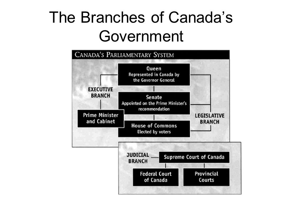 The Branches of Canada's Government