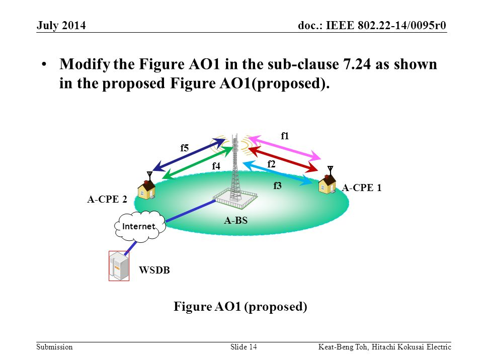 doc.: IEEE /0095r0 Submission July 2014 Keat-Beng Toh, Hitachi Kokusai ElectricSlide 14 Modify the Figure AO1 in the sub-clause 7.24 as shown in the proposed Figure AO1(proposed).