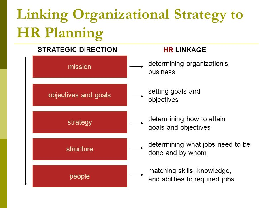 how can hr planning help an organisation to achieve its business objectives Human resource planning capable of effectively & efficiently completeing those tasks that will help the organisation achieve its objectives of hr planning.
