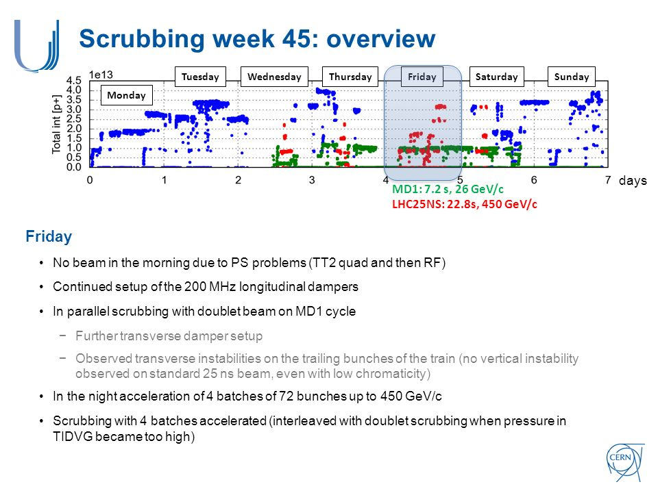 Monday TuesdayWednesdayThursdayFridaySaturdaySunday Scrubbing week 45: overview days Friday No beam in the morning due to PS problems (TT2 quad and then RF) Continued setup of the 200 MHz longitudinal dampers In parallel scrubbing with doublet beam on MD1 cycle −Further transverse damper setup −Observed transverse instabilities on the trailing bunches of the train (no vertical instability observed on standard 25 ns beam, even with low chromaticity) In the night acceleration of 4 batches of 72 bunches up to 450 GeV/c Scrubbing with 4 batches accelerated (interleaved with doublet scrubbing when pressure in TIDVG became too high) MD1: 7.2 s, 26 GeV/c LHC25NS: 22.8s, 450 GeV/c
