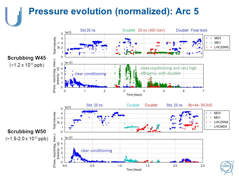 Pressure evolution (normalized): Arc 5 DoubletStd.