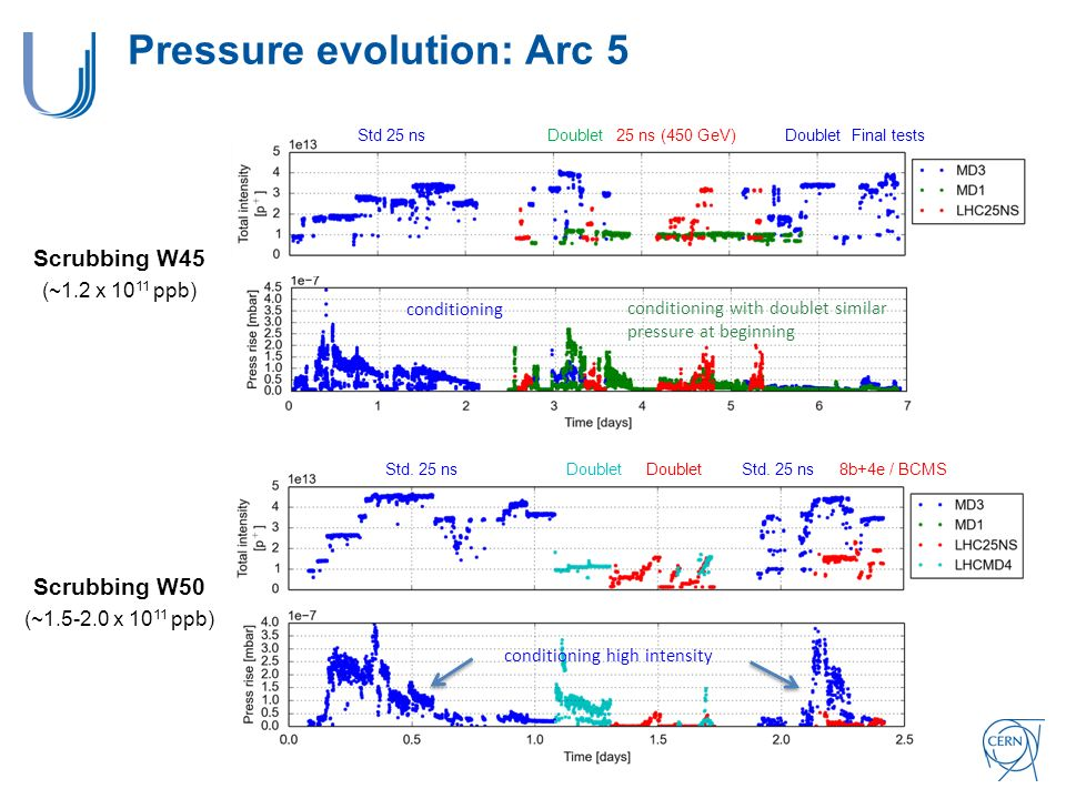 Pressure evolution: Arc 5 Std 25 nsDoublet25 ns (450 GeV)DoubletFinal tests DoubletStd.