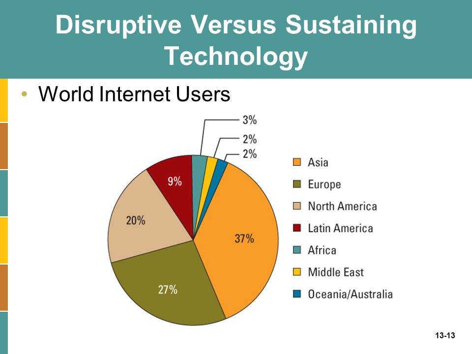 13-13 Disruptive Versus Sustaining Technology World Internet Users