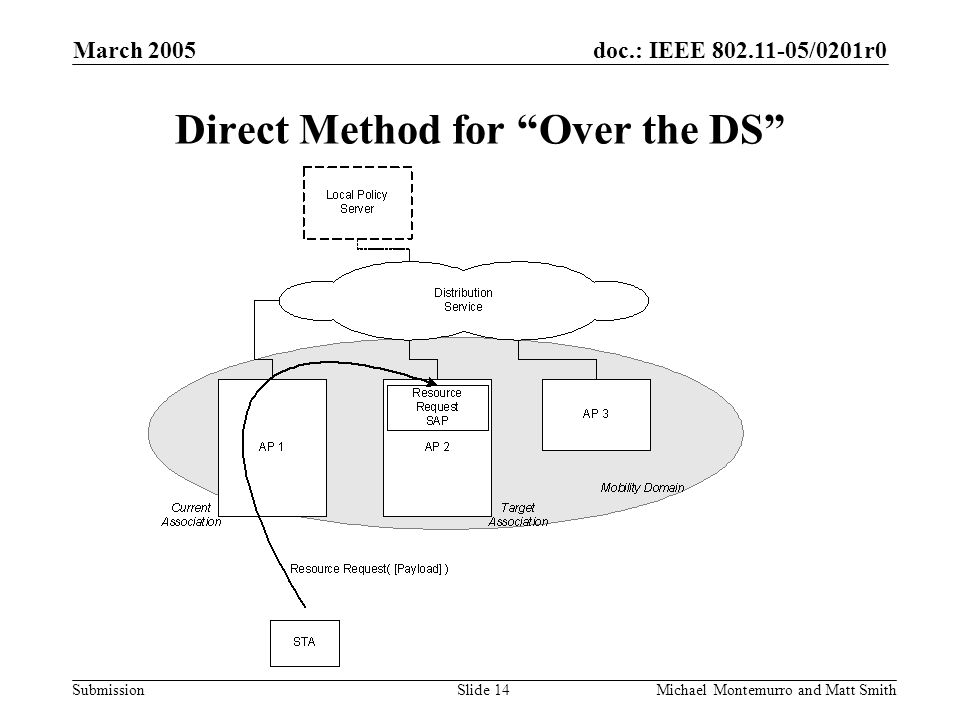 doc.: IEEE /0201r0 Submission March 2005 Michael Montemurro and Matt SmithSlide 14 Direct Method for Over the DS