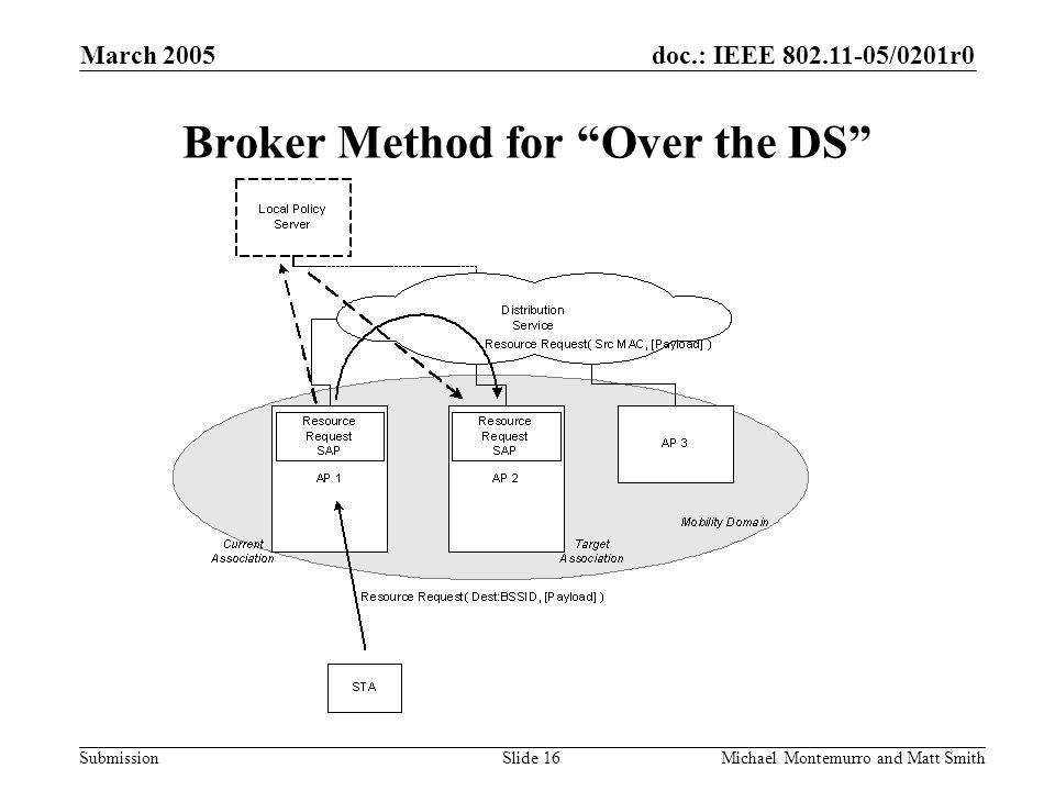 doc.: IEEE /0201r0 Submission March 2005 Michael Montemurro and Matt SmithSlide 16 Broker Method for Over the DS