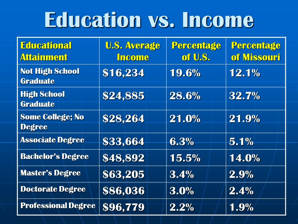 education vs income educational attainment us average income percentage of us - Job Vs Career The Difference Between A Job And A Career