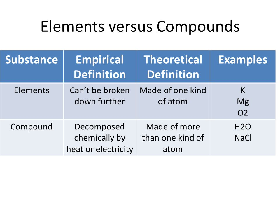 Elements versus Compounds SubstanceEmpirical Definition Theoretical Definition Examples ElementsCan't be broken down further Made of one kind of atom K Mg O2 CompoundDecomposed chemically by heat or electricity Made of more than one kind of atom H2O NaCl