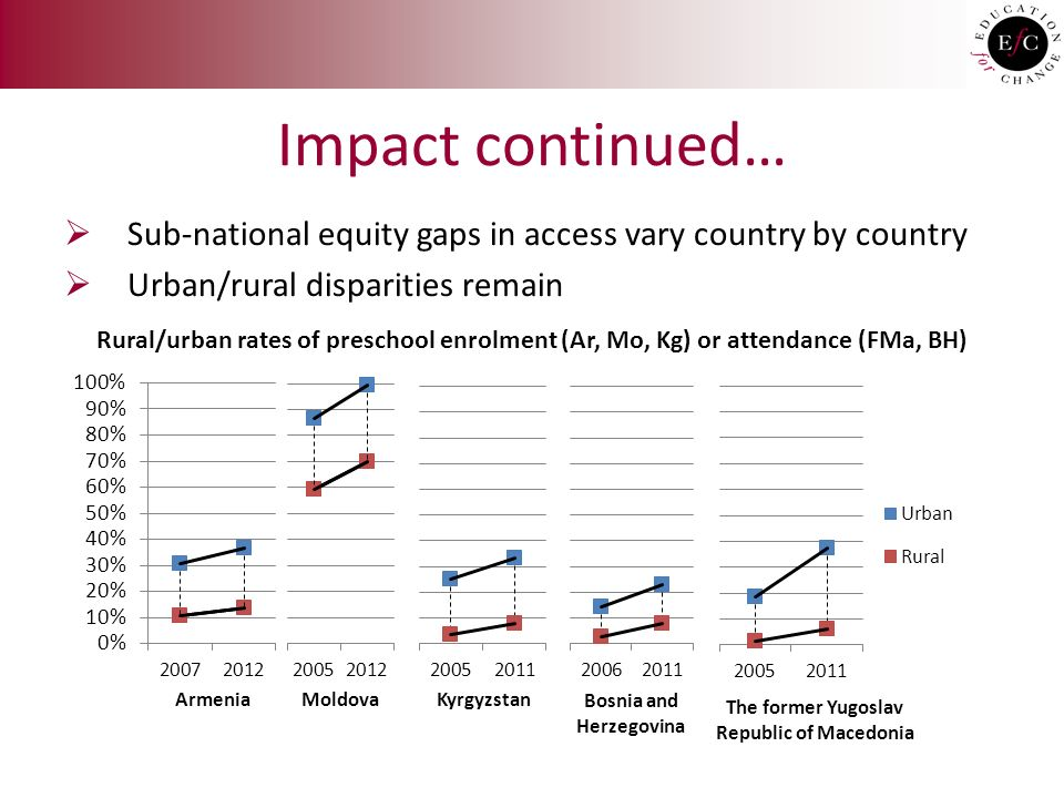 Impact continued…  Sub-national equity gaps in access vary country by country  Urban/rural disparities remain Rural/urban rates of preschool enrolment (Ar, Mo, Kg) or attendance (FMa, BH)