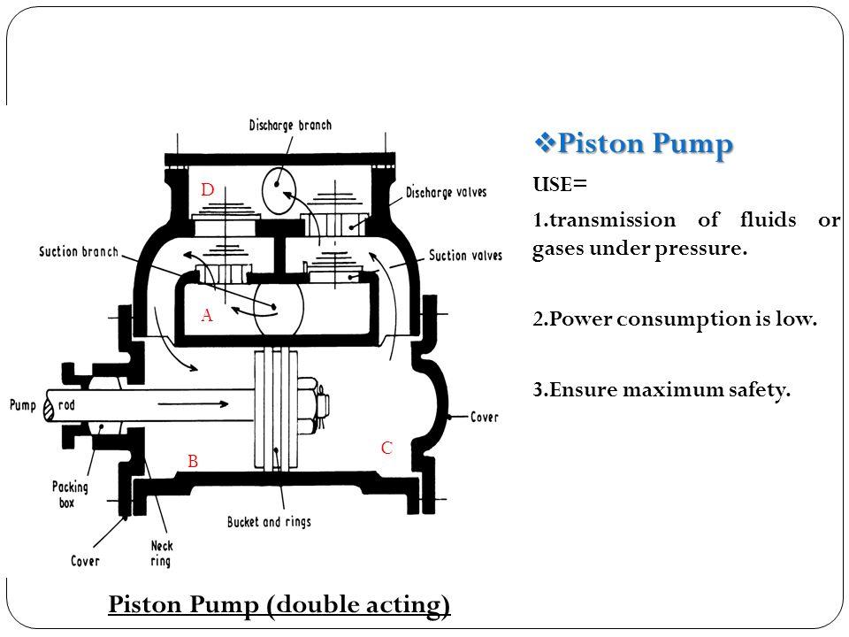  Piston Pump USE= 1.transmission of fluids or gases under pressure.