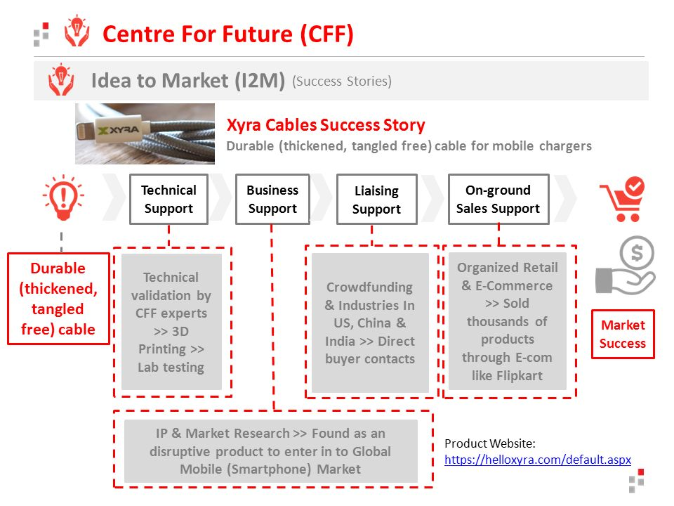 Idea to Market (I2M) (Success Stories) Centre For Future (CFF) Durable (thickened, tangled free) cable Technical validation by CFF experts >> 3D Printing >> Lab testing IP & Market Research >> Found as an disruptive product to enter in to Global Mobile (Smartphone) Market Crowdfunding & Industries In US, China & India >> Direct buyer contacts Organized Retail & E-Commerce >> Sold thousands of products through E-com like Flipkart Technical Support Business Support Liaising Support On-ground Sales Support Market Success Durable (thickened, tangled free) cable for mobile chargers Xyra Cables Success Story Product Website: https://helloxyra.com/default.aspx