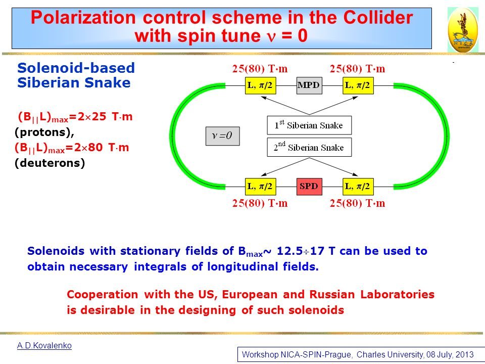Solenoids with stationary fields of B max ~ 12.517 T can be used to obtain necessary integrals of longitudinal fields.