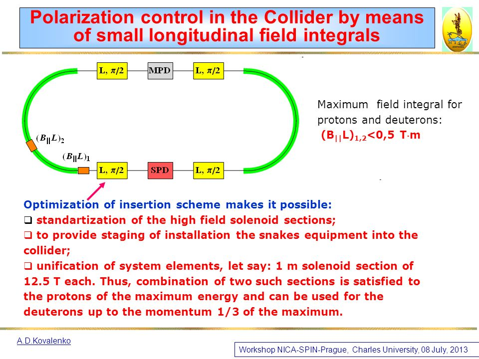Optimization of insertion scheme makes it possible:  standartization of the high field solenoid sections;  to provide staging of installation the snakes equipment into the collider;  unification of system elements, let say: 1 m solenoid section of 12.5 T each.