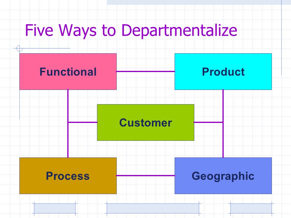 Five Ways to Departmentalize Process Functional Customer Product Geographic