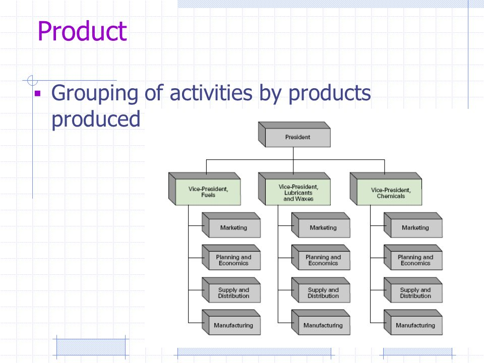 Product  Grouping of activities by products produced
