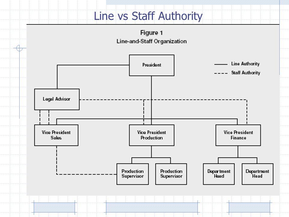 Line vs Staff Authority