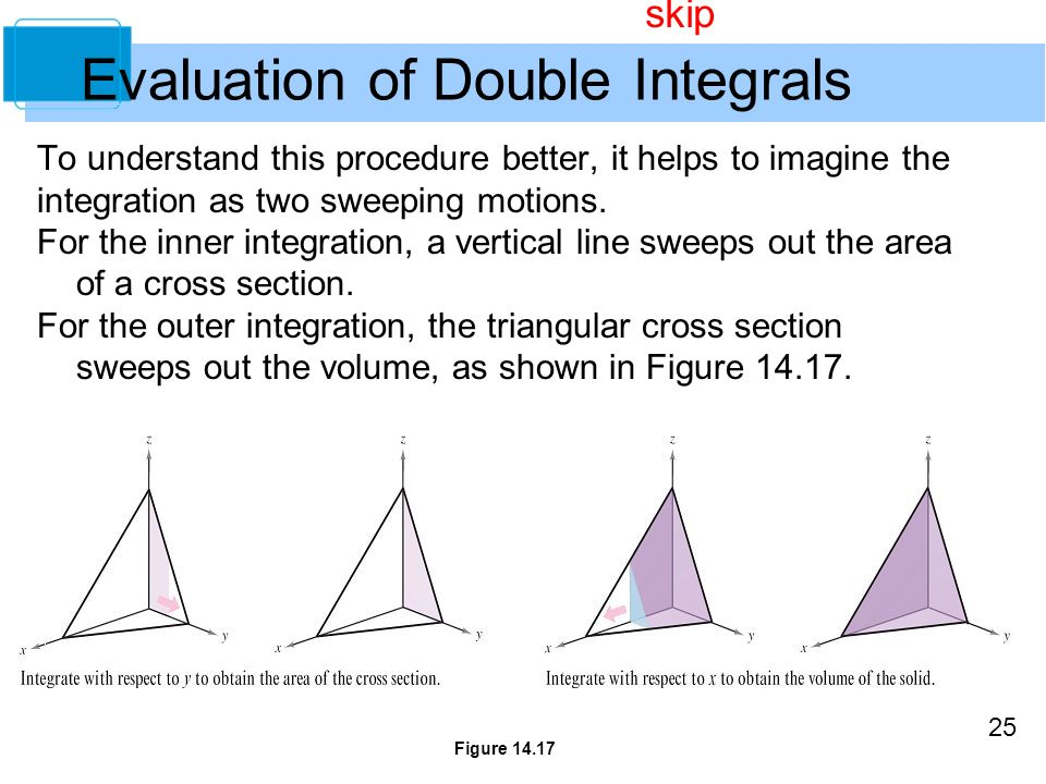 25 Evaluation of Double Integrals To understand this procedure better, it helps to imagine the integration as two sweeping motions.