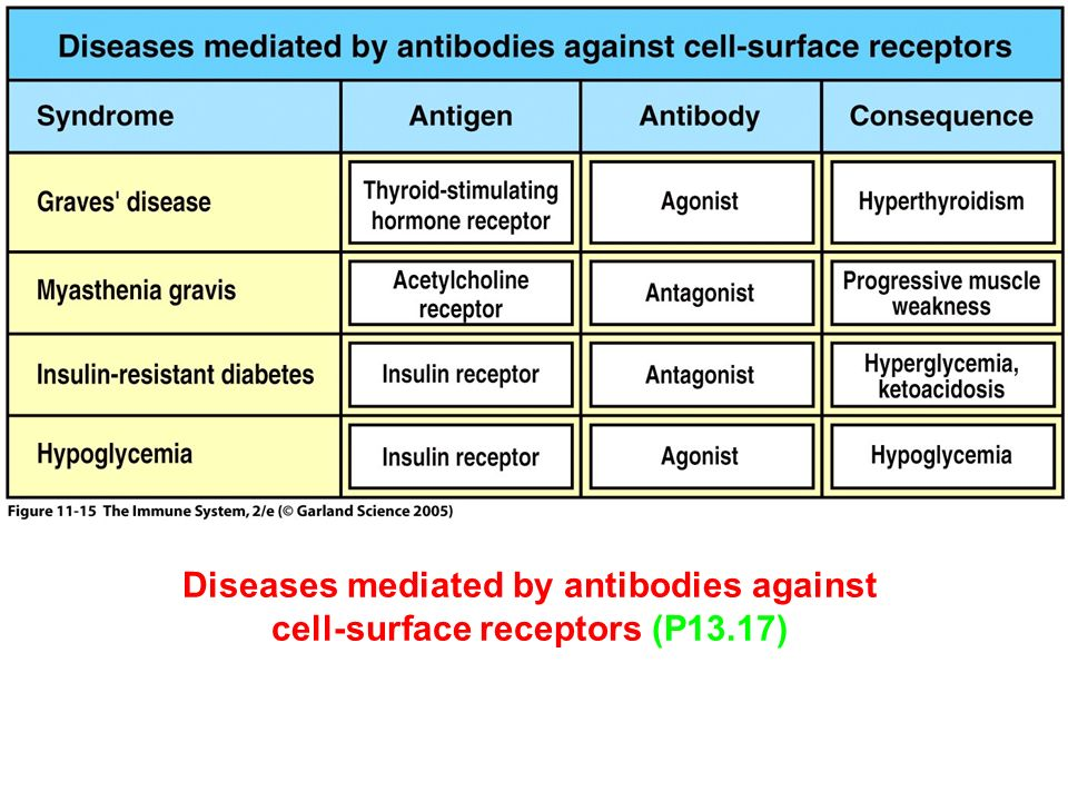 Figure Diseases mediated by antibodies against cell-surface receptors (P13.17)