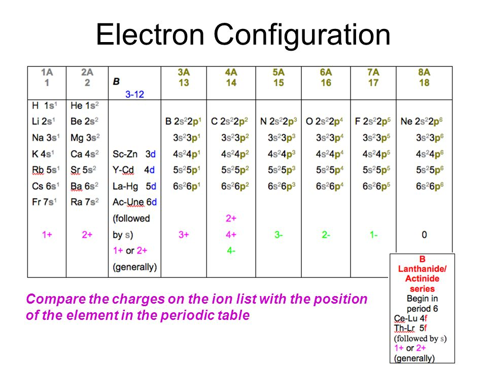 The periodic table twelve elements have been known since ancient 7 electron configuration compare the charges on the ion list with the position of the element in the periodic table urtaz Images