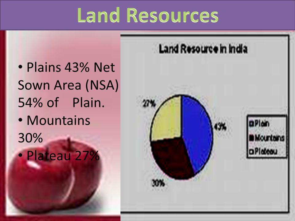 Plains 43% Net Sown Area (NSA) 54% of Plain. Mountains 30% Plateau 27%