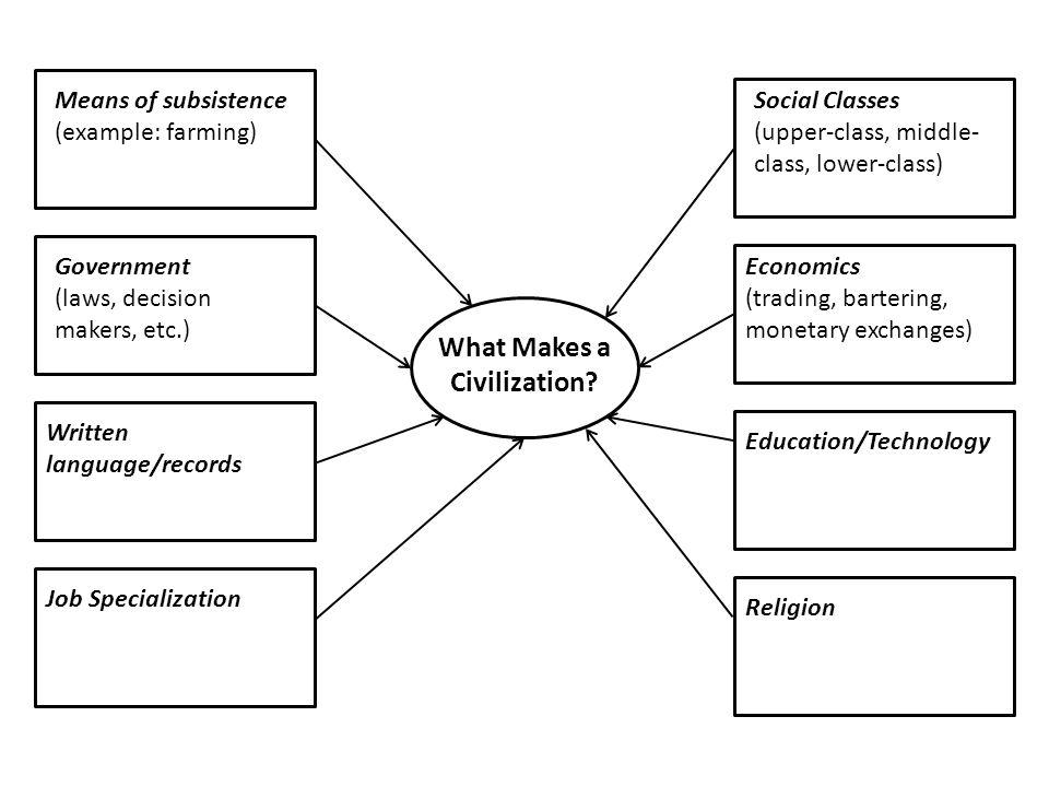 What Makes a Civilization? Means of subsistence (example: farming ...