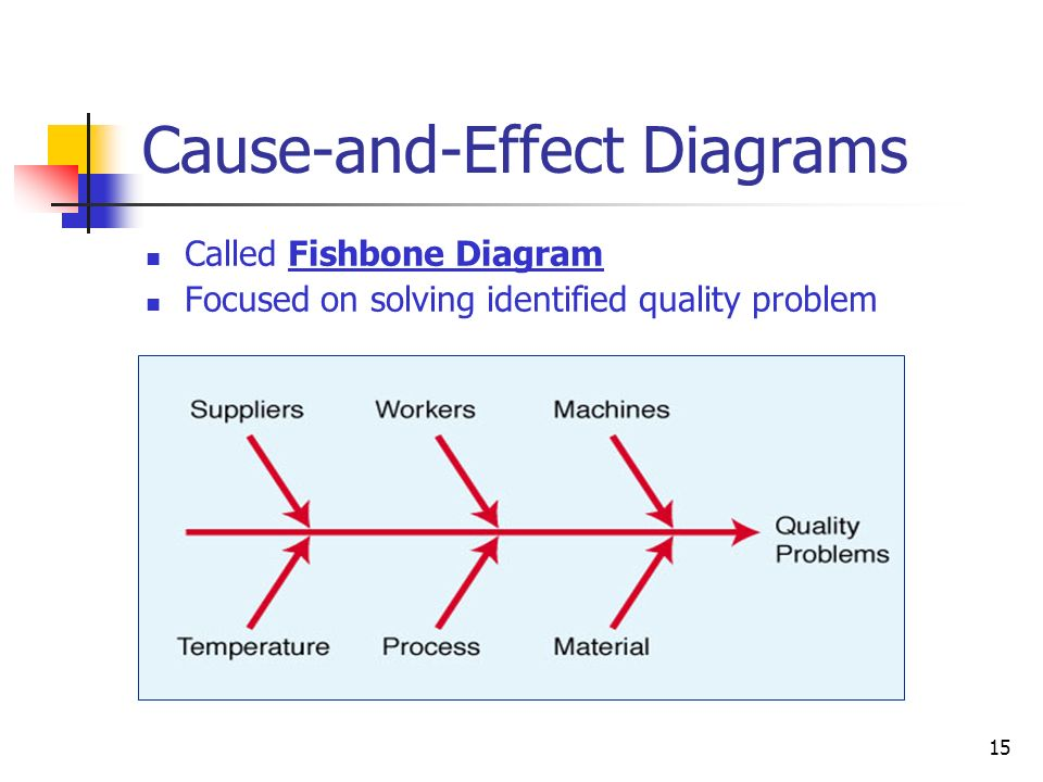 15 Cause-and-Effect Diagrams Called Fishbone Diagram Focused on solving identified quality problem