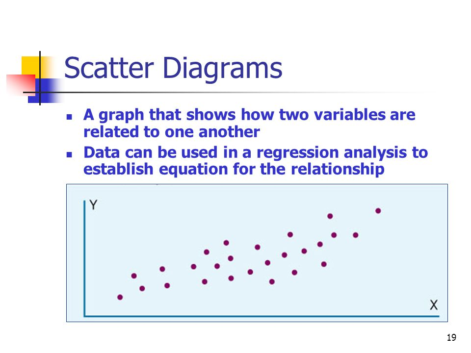 19 Scatter Diagrams A graph that shows how two variables are related to one another Data can be used in a regression analysis to establish equation for the relationship