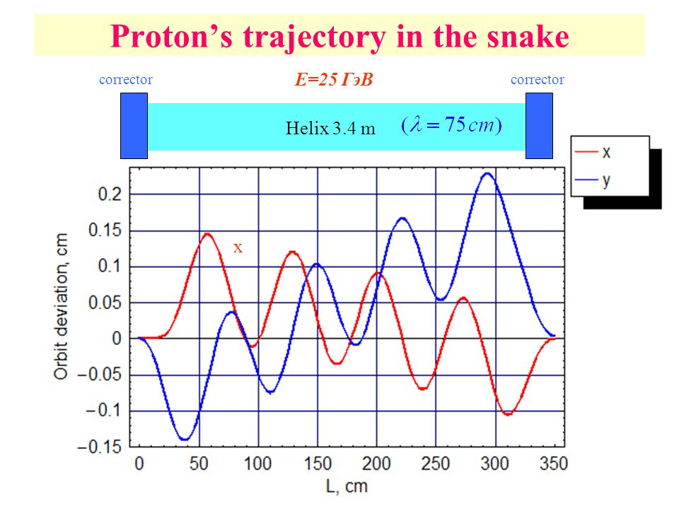 Proton's trajectory in the snake x E=25 ГэВ Helix 3.4 m corrector