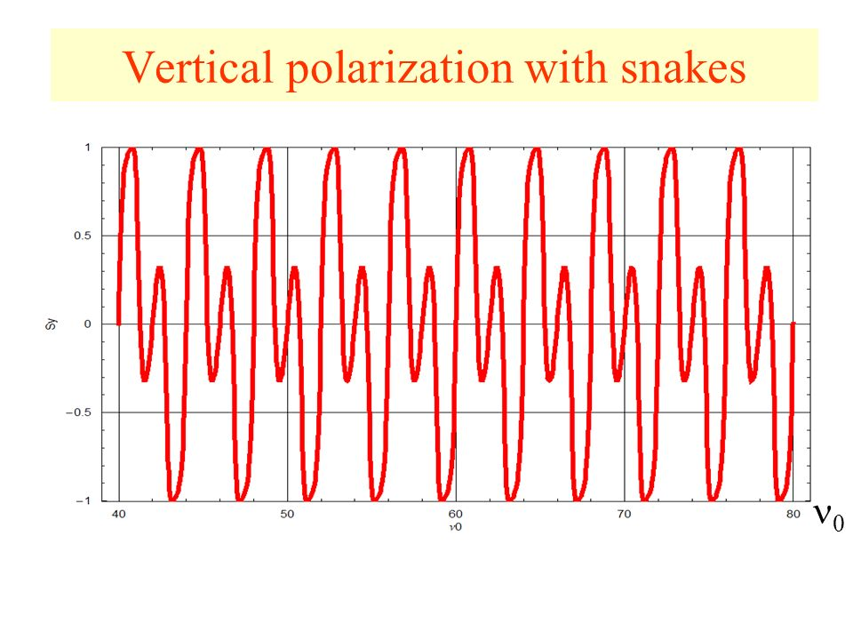 Vertical polarization with snakes 0