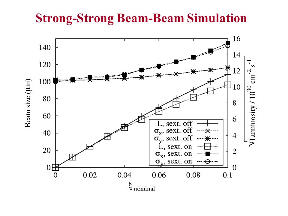 Strong-Strong Beam-Beam Simulation