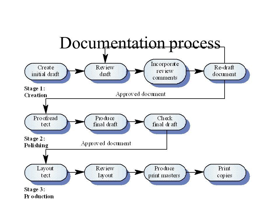 15 documentation process - Process Of Documentation