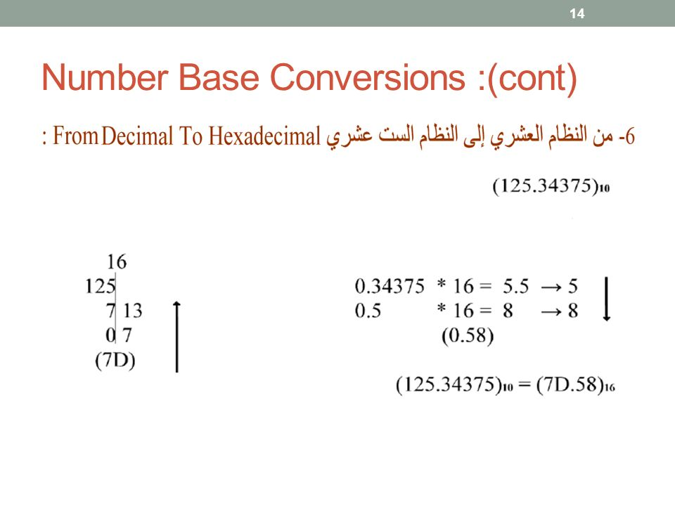 Number Base Conversions :(cont) 14