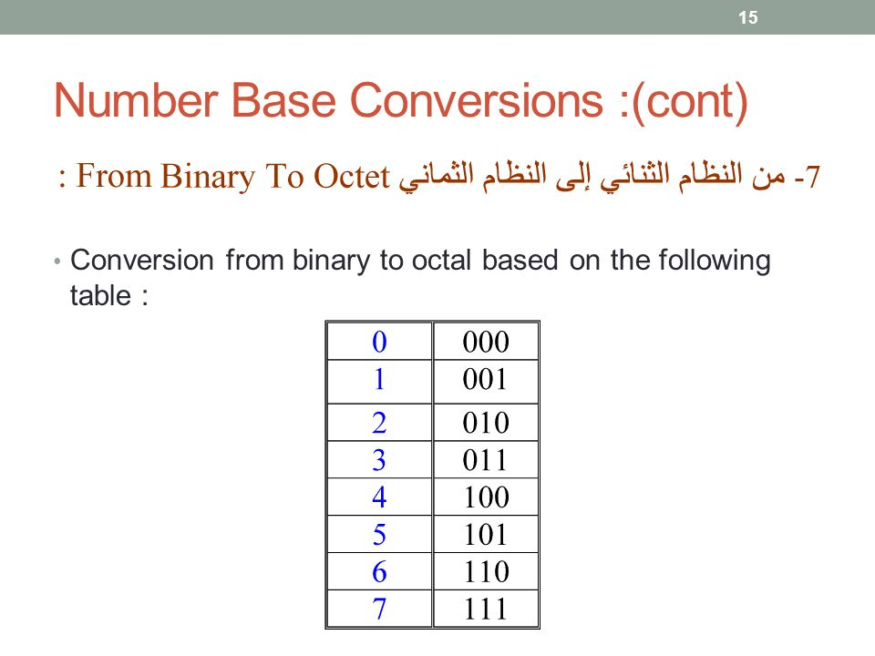 Number Base Conversions :(cont) Conversion from binary to octal based on the following table : 15
