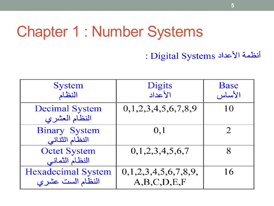 Chapter 1 : Number Systems 5