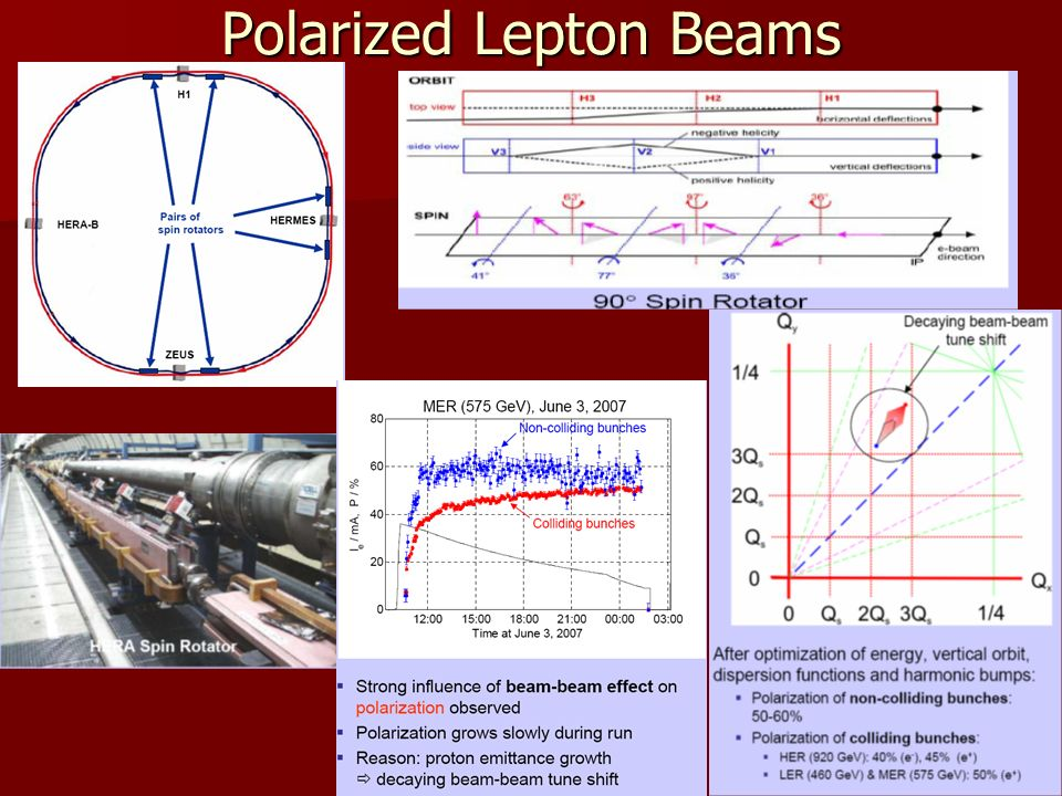 Polarized Lepton Beams