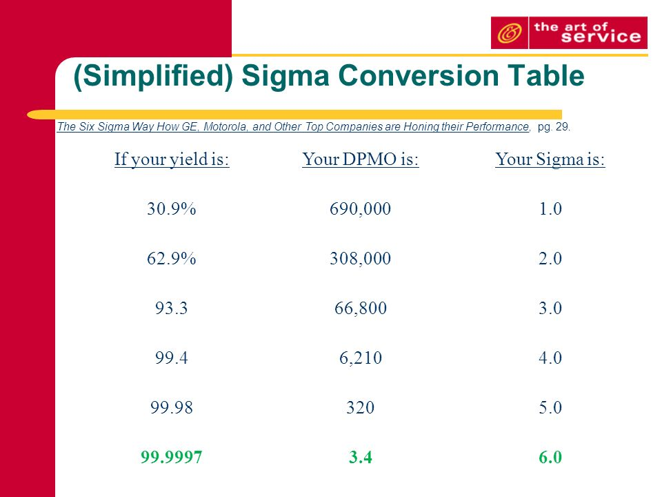 Simplified Sigma Conversion Table If Your Yield Is Dpmo