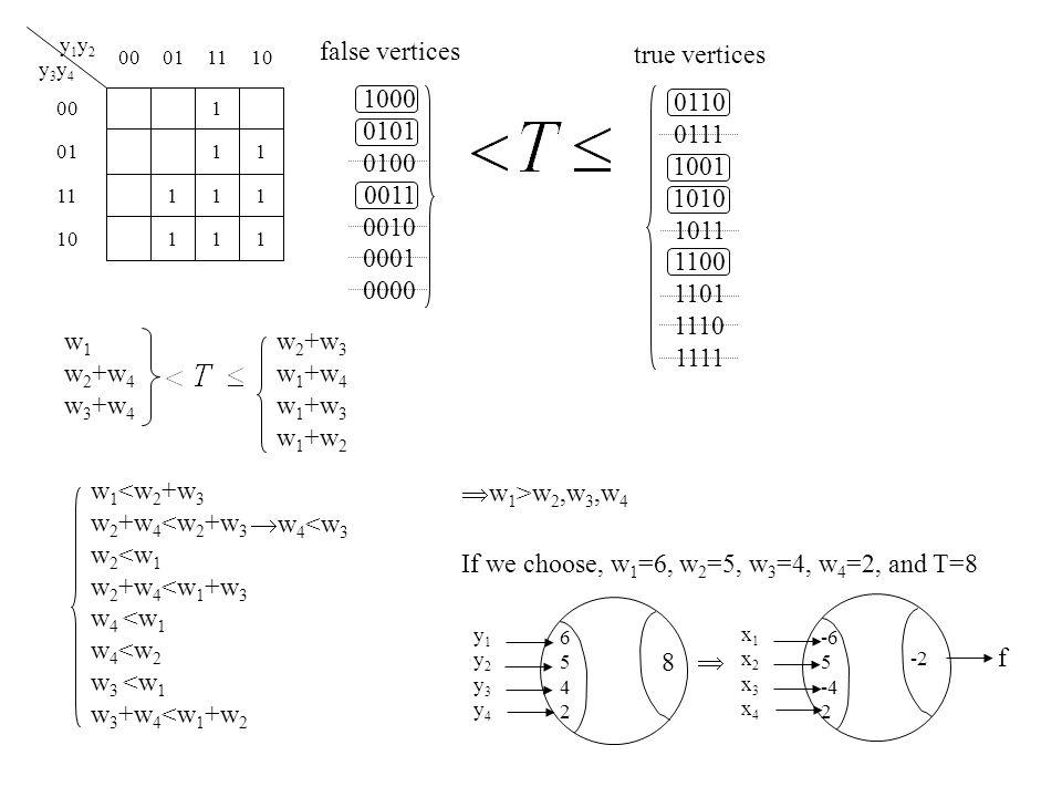 01 00 10110100 y 1 y 2 y 3 y 4 11 1 111 111 10 11 false vertices 1000 0101 0100 0011 0010 0001 0000 true vertices 0110 0111 1001 1010 1011 1100 1101 1110 1111 w 1 w 2 +w 4 w 3 +w 4 w 2 +w 3 w 1 +w 4 w 1 +w 3 w 1 +w 2 w 1 <w 2 +w 3 w 2 +w 4 <w 2 +w 3 w 2 <w 1 w 2 +w 4 <w 1 +w 3 w 4 <w 1 w 4 <w 2 w 3 <w 1 w 3 +w 4 <w 1 +w 2  w 1 >w 2,w 3,w 4  w 4 <w 3 If we choose, w 1 =6, w 2 =5, w 3 =4, w 4 =2, and T=8 65426542 8 -2 f  y1y2y3y4y1y2y3y4 x1x2x3x4x1x2x3x4 -6 5 -4 2