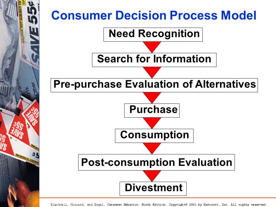 traditional problem solving model of consumer decision making Chapter1- decision making,problem solving and critical weaknesses with the traditional problem solving model the first step in solving a problem is.