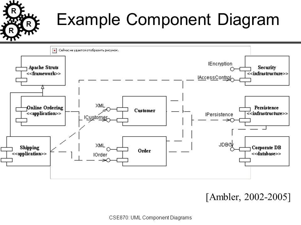 R r r cse870 uml component diagrams implementation diagrams ppt 7 r r r cse870 uml component diagrams example component diagram ambler 2002 2005 ccuart Gallery