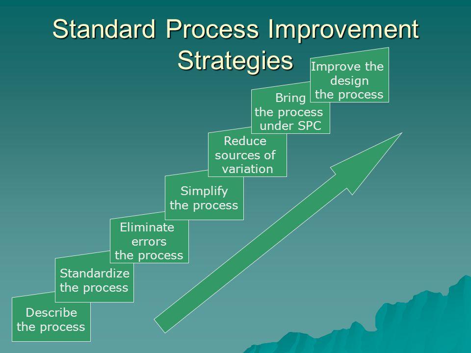 Standard Process Improvement Strategies Describe the process Standardize the process Eliminate errors the process Simplify the process Reduce sources