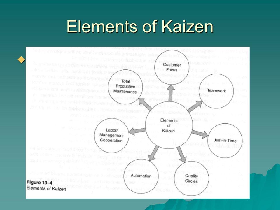 Elements of Kaizen  Figure 19-4