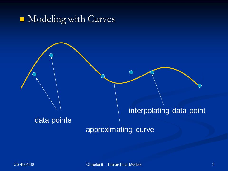 CS 480/680 3Chapter 9 -- Hierarchical Models Modeling with Curves Modeling with Curves data points approximating curve interpolating data point