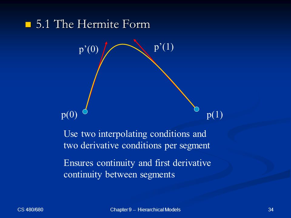 CS 480/680 34Chapter 9 -- Hierarchical Models 5.1 The Hermite Form 5.1 The Hermite Form p(0)p(1) p'(0) p'(1) Use two interpolating conditions and two derivative conditions per segment Ensures continuity and first derivative continuity between segments