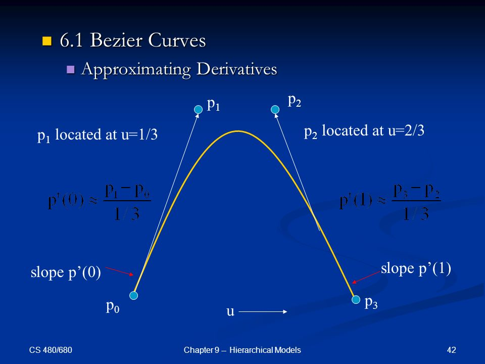 CS 480/680 42Chapter 9 -- Hierarchical Models 6.1 Bezier Curves 6.1 Bezier Curves Approximating Derivatives Approximating Derivatives p0p0 p1p1 p2p2 p3p3 p 1 located at u=1/3 p 2 located at u=2/3 slope p'(0) slope p'(1) u