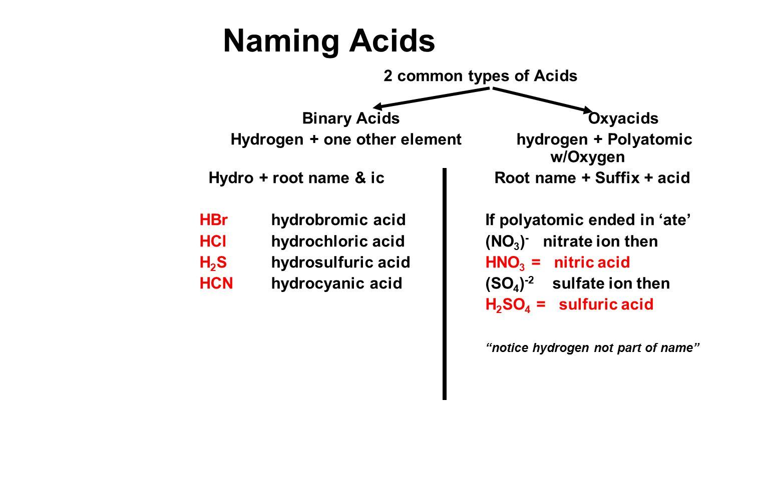 Naming Acids Worksheet Worksheet – Naming Acids and Bases Worksheet