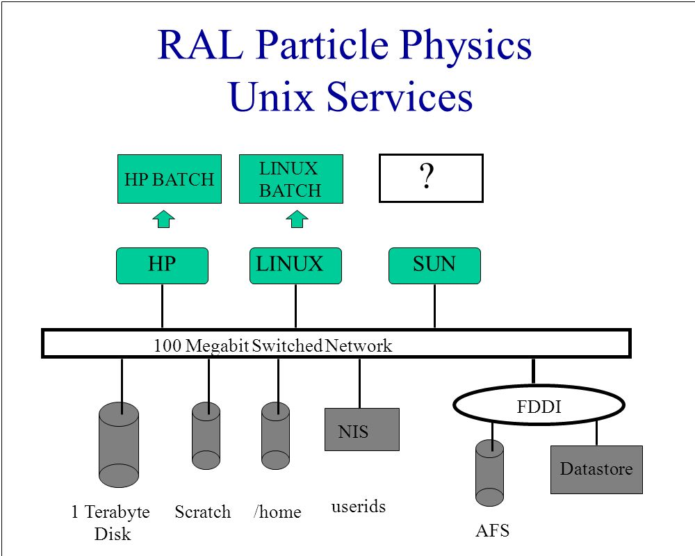 Cms software at ral fortran code software is mirrored into ral afs 2 ral pooptronica
