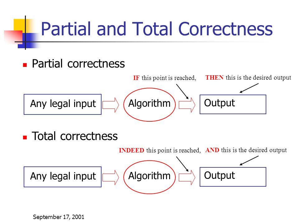September 17, 2001 Partial and Total Correctness Partial correctness Any legal input Algorithm Output IF this point is reached, THEN this is the desired output Total correctness Any legal input Algorithm Output INDEED this point is reached, AND this is the desired output